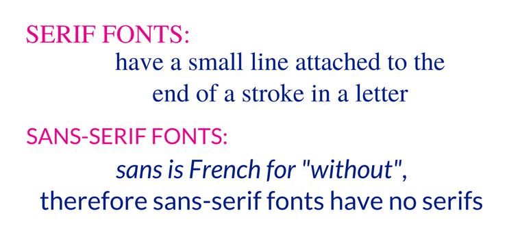 "serif fonts have a small line attached to the end of a stroke in a letter, sans-serif fonts - sans is French for ""without"", therefore sans-serif fonts have no serifs"